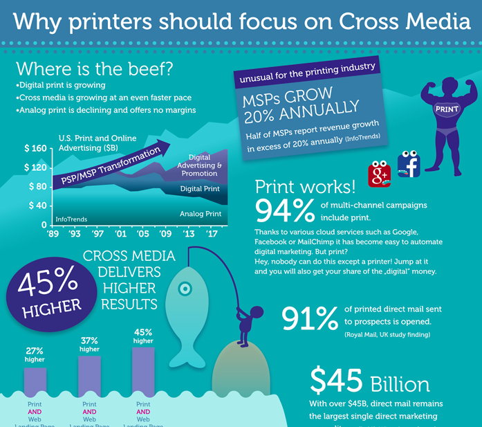 What's the difference between growing printer and declining printers?